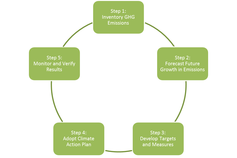 Figure 2 - GHG Process -.png