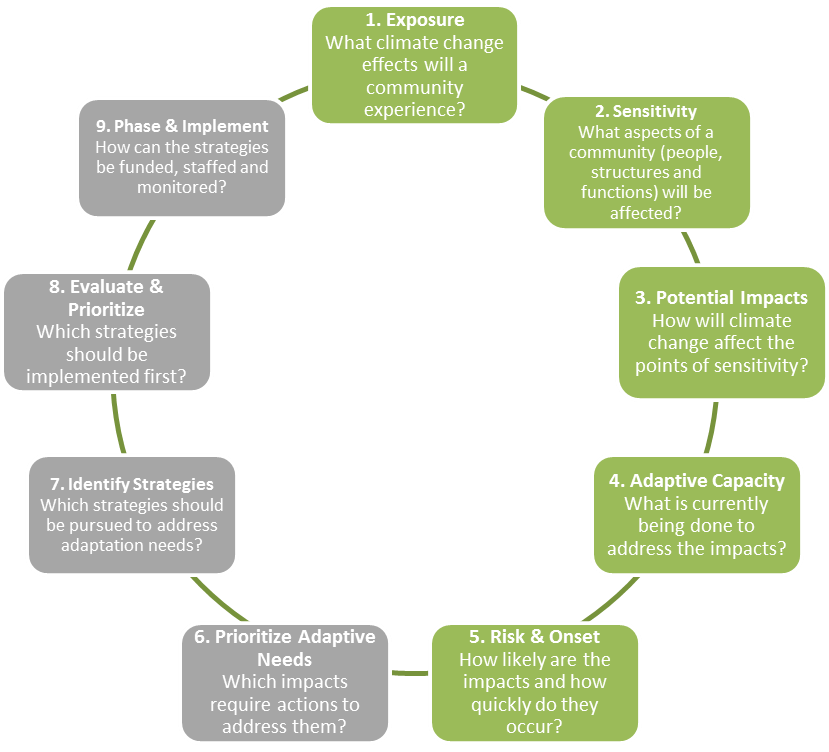 Figure 3 - Climate Change Process_rev.png